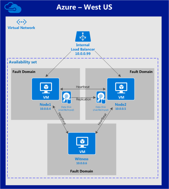 How to Create a Windows Azure SQL Database photo